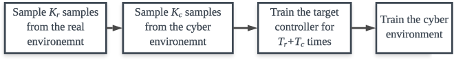 Figure 2 for Intelligent Trainer for Model-Based Reinforcement Learning