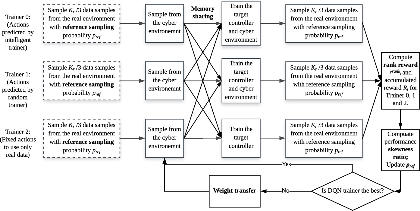 Figure 3 for Intelligent Trainer for Model-Based Reinforcement Learning