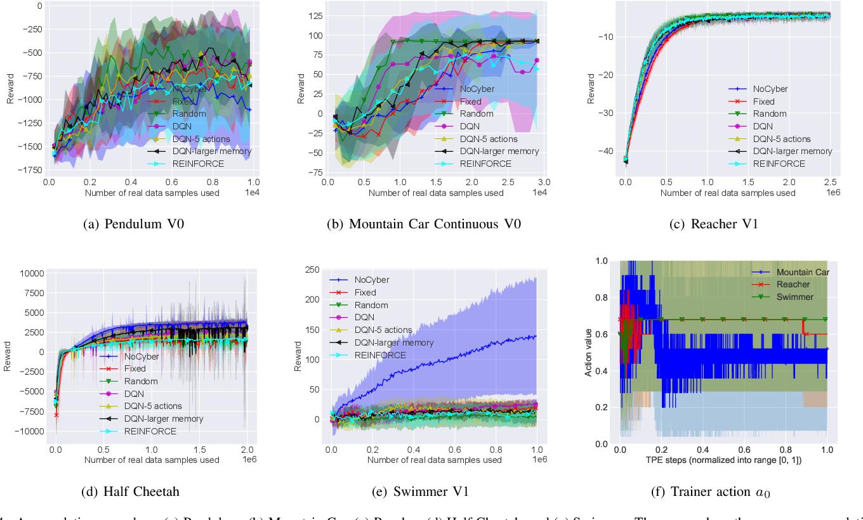 Figure 4 for Intelligent Trainer for Model-Based Reinforcement Learning