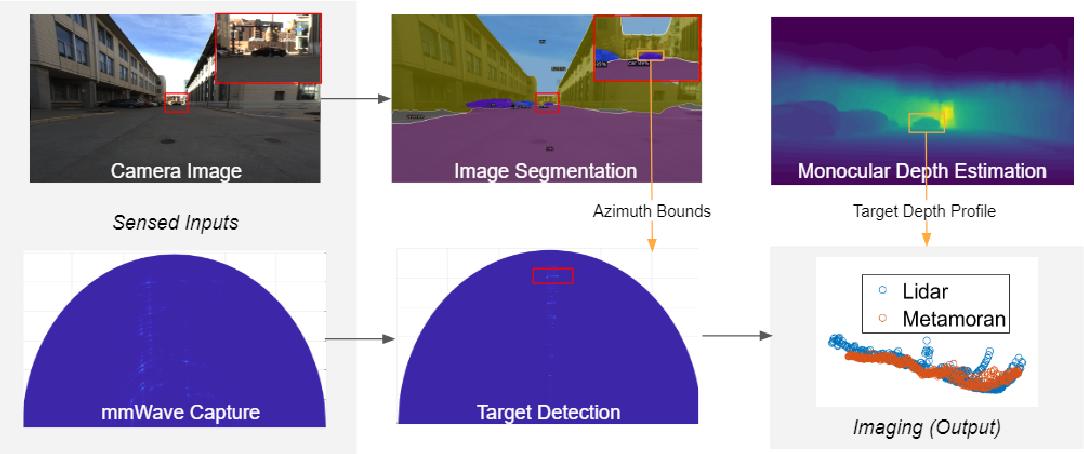 Figure 1 for A Hybrid mmWave and Camera System for Long-Range Depth Imaging