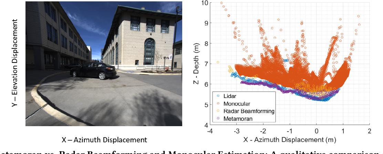 Figure 3 for A Hybrid mmWave and Camera System for Long-Range Depth Imaging