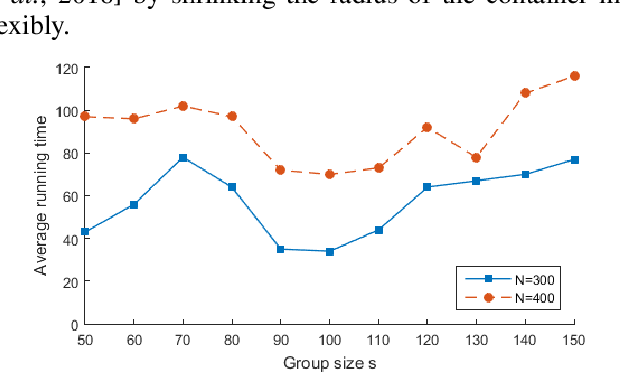 Figure 1 for Stochastic Item Descent Method for Large Scale Equal Circle Packing Problem
