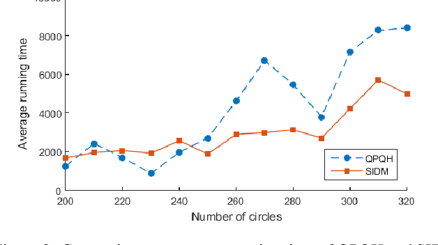 Figure 4 for Stochastic Item Descent Method for Large Scale Equal Circle Packing Problem