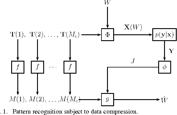 Figure 1 for Achievable Rates for Pattern Recognition