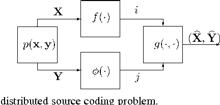Figure 2 for Achievable Rates for Pattern Recognition