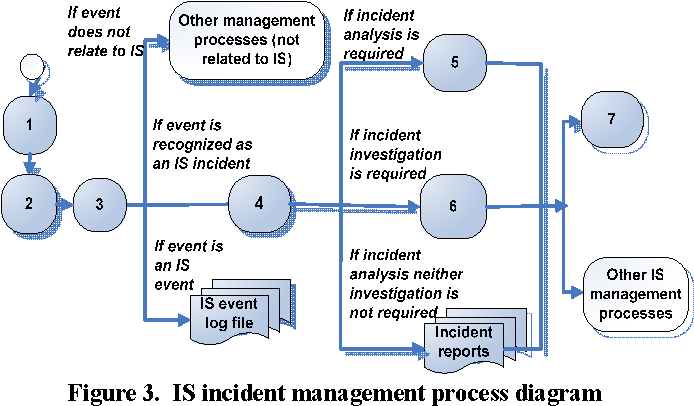 Figure 3 From Information Security Incident Management