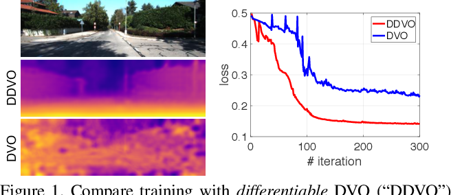 Figure 3 for Learning Depth from Monocular Videos using Direct Methods