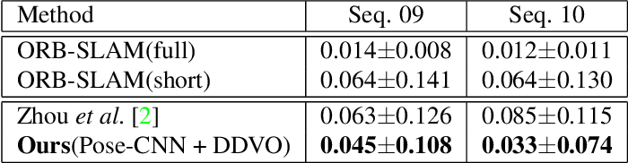Figure 4 for Learning Depth from Monocular Videos using Direct Methods