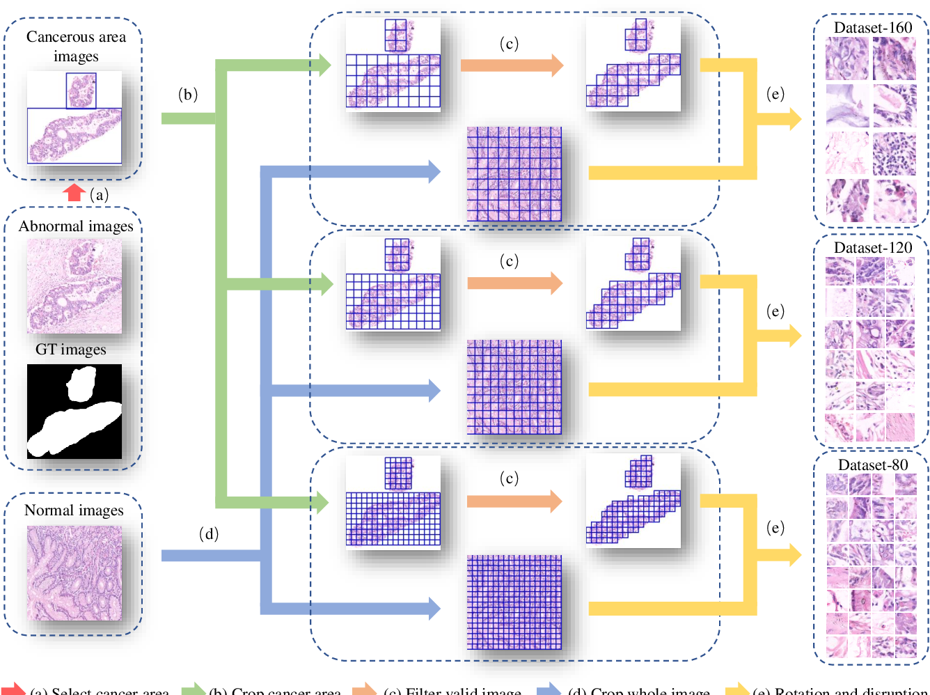Figure 1 for A New Gastric Histopathology Subsize Image Database (GasHisSDB) for Classification Algorithm Test: from Linear Regression to Visual Transformer