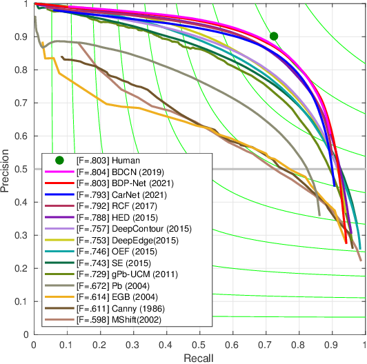 Figure 4 for CarNet: A Lightweight and Efficient Encoder-Decoder Architecture for High-quality Road Crack Detection