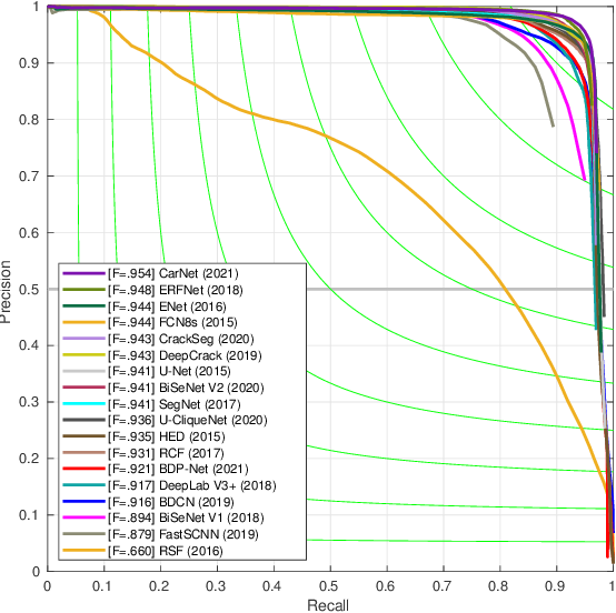 Figure 2 for CarNet: A Lightweight and Efficient Encoder-Decoder Architecture for High-quality Road Crack Detection