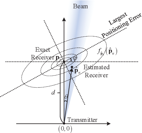Figure 1 for Outage Analysis and Beamwidth Optimization for Positioning-Assisted Beamforming