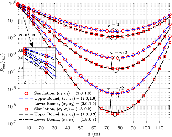 Figure 3 for Outage Analysis and Beamwidth Optimization for Positioning-Assisted Beamforming