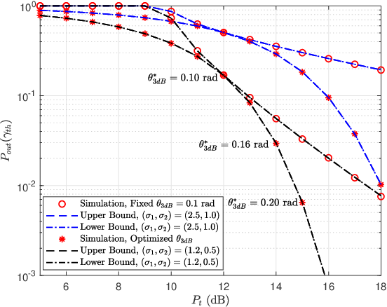 Figure 4 for Outage Analysis and Beamwidth Optimization for Positioning-Assisted Beamforming