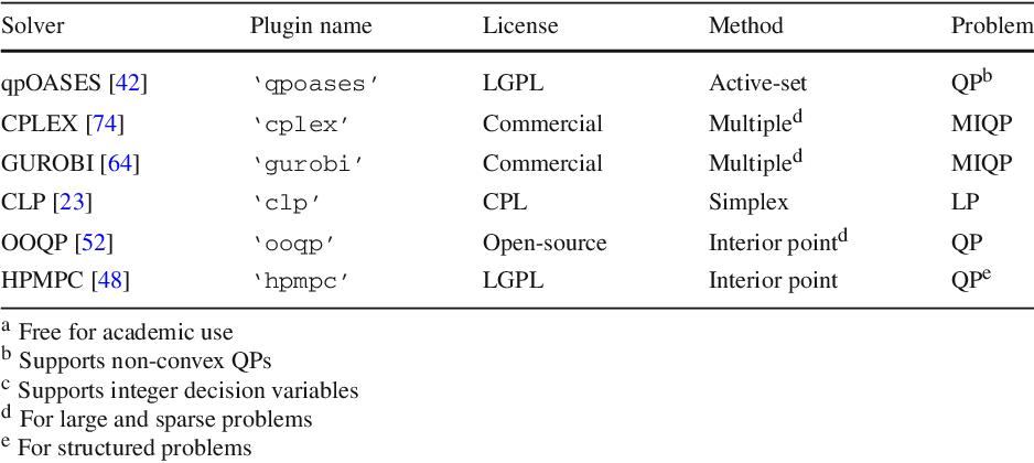 CasADi: a software framework for nonlinear optimization and optimal