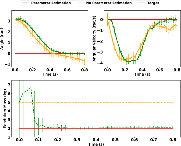 Figure 3 for Adaptive CVaR Optimization for Dynamical Systems with Path Space Stochastic Search