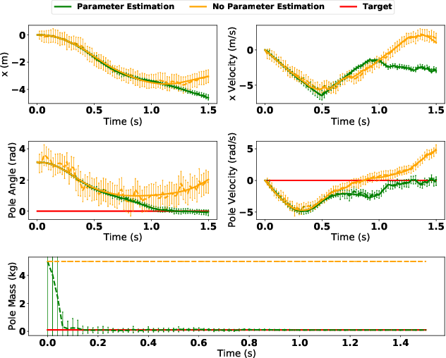 Figure 4 for Adaptive CVaR Optimization for Dynamical Systems with Path Space Stochastic Search