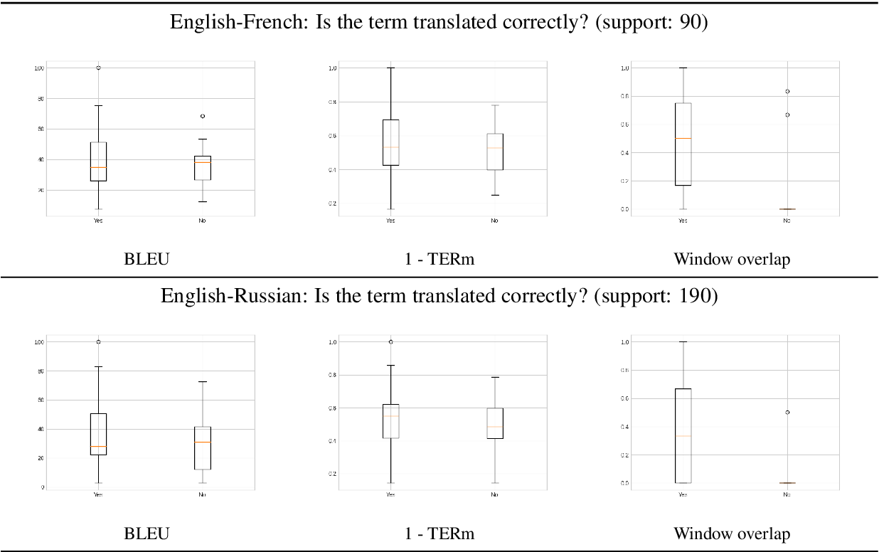 Figure 4 for On the Evaluation of Machine Translation for Terminology Consistency