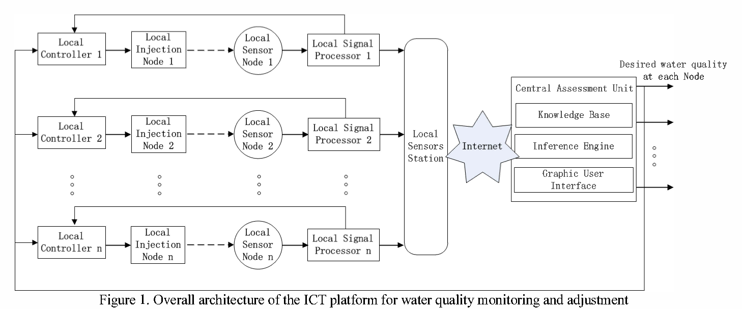 Figure 1. Overall architecture of the ICT platform for water quality monitoring and adjustment