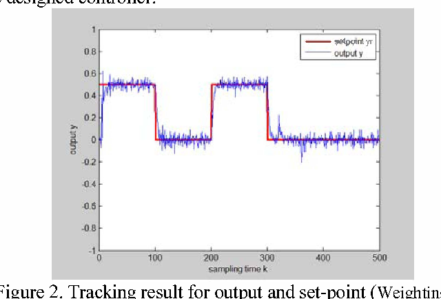 Figure 2. Tracking result for output and set-point (Weighting terms of controller: Q = 0.5 * (1-q -I), P = R = 1 ) .