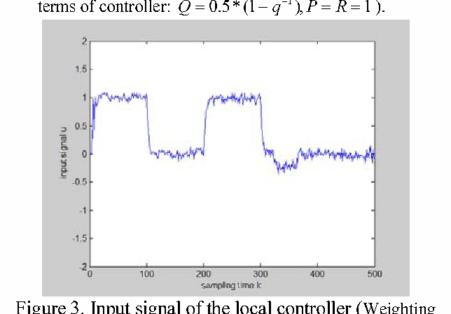 Figure 3. Input signal of the local controller (Weighting terms of controller: Q = 0.5 * (1-q -I), P = R = 1 ) .