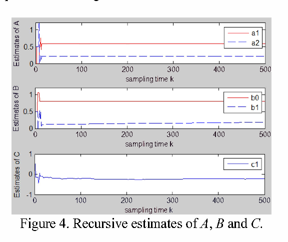 Figure 4. Recursive estimates of A, Band C.