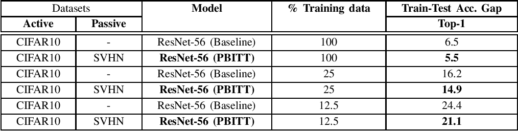 Figure 4 for Passive Batch Injection Training Technique: Boosting Network Performance by Injecting Mini-Batches from a different Data Distribution