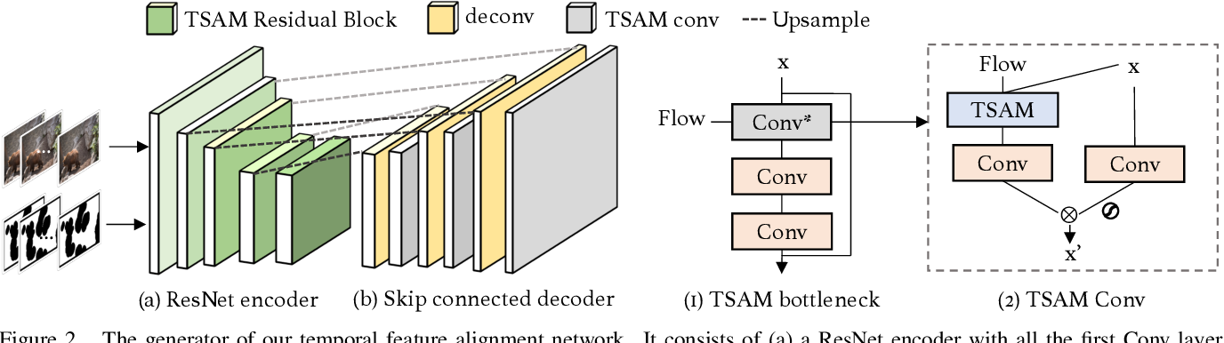 Figure 3 for Progressive Temporal Feature Alignment Network for Video Inpainting