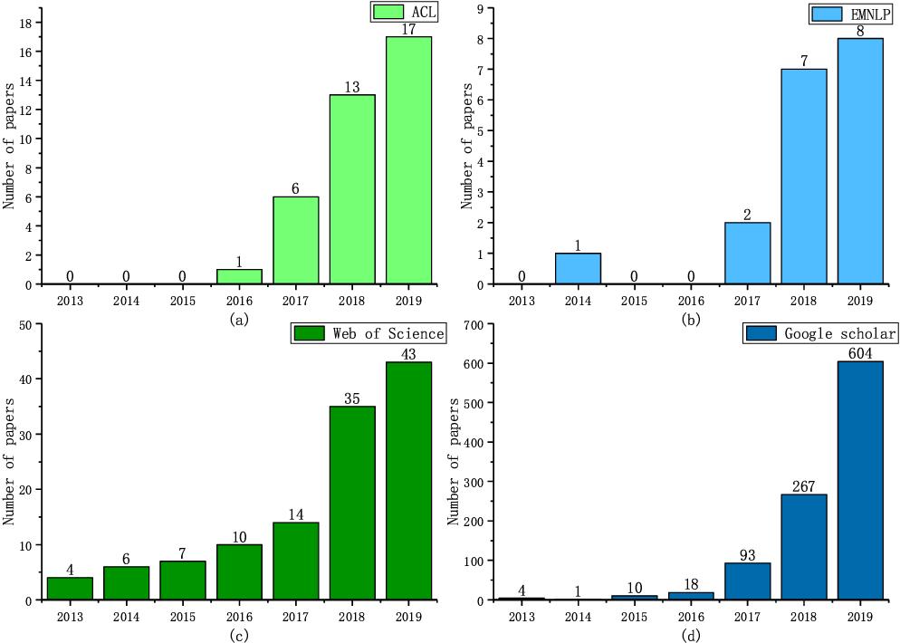 Figure 3 for A Survey on Machine Reading Comprehension: Tasks, Evaluation Metrics, and Benchmark Datasets