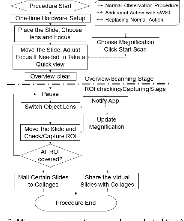 Figure 2 for sWSI: A Low-cost and Commercial-quality Whole Slide Imaging System on Android and iOS Smartphones