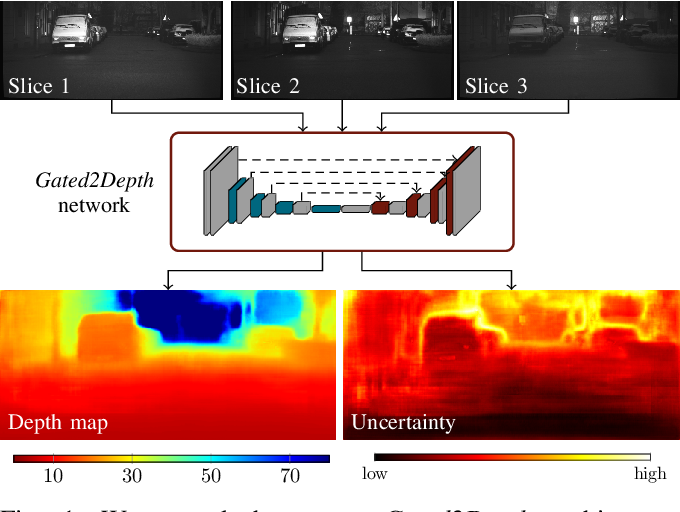Figure 1 for Uncertainty depth estimation with gated images for 3D reconstruction
