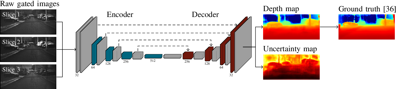 Figure 4 for Uncertainty depth estimation with gated images for 3D reconstruction