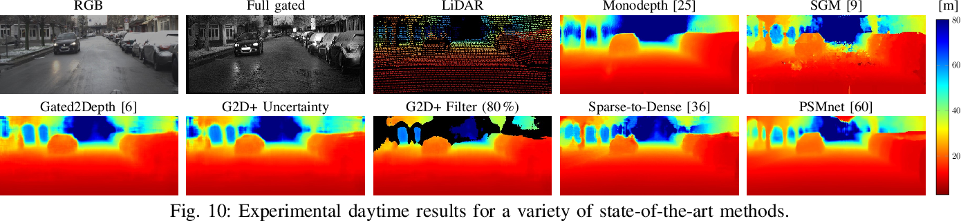 Figure 2 for Uncertainty depth estimation with gated images for 3D reconstruction