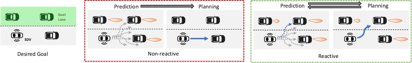 Figure 1 for Deep Structured Reactive Planning