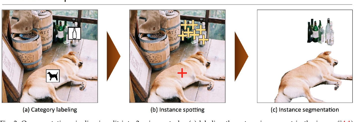 Figure 4 for Microsoft COCO: Common Objects in Context