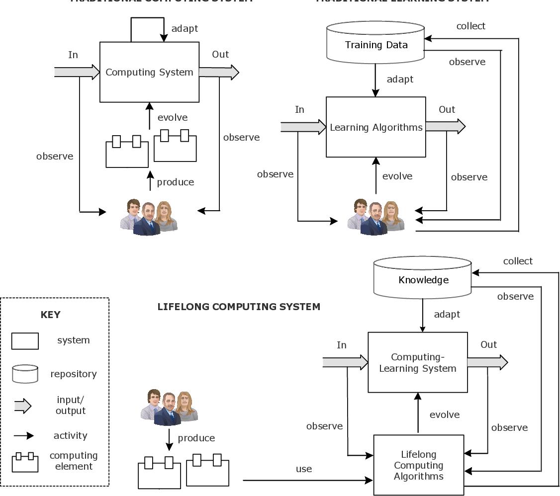 Figure 1 for Lifelong Computing