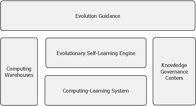 Figure 3 for Lifelong Computing