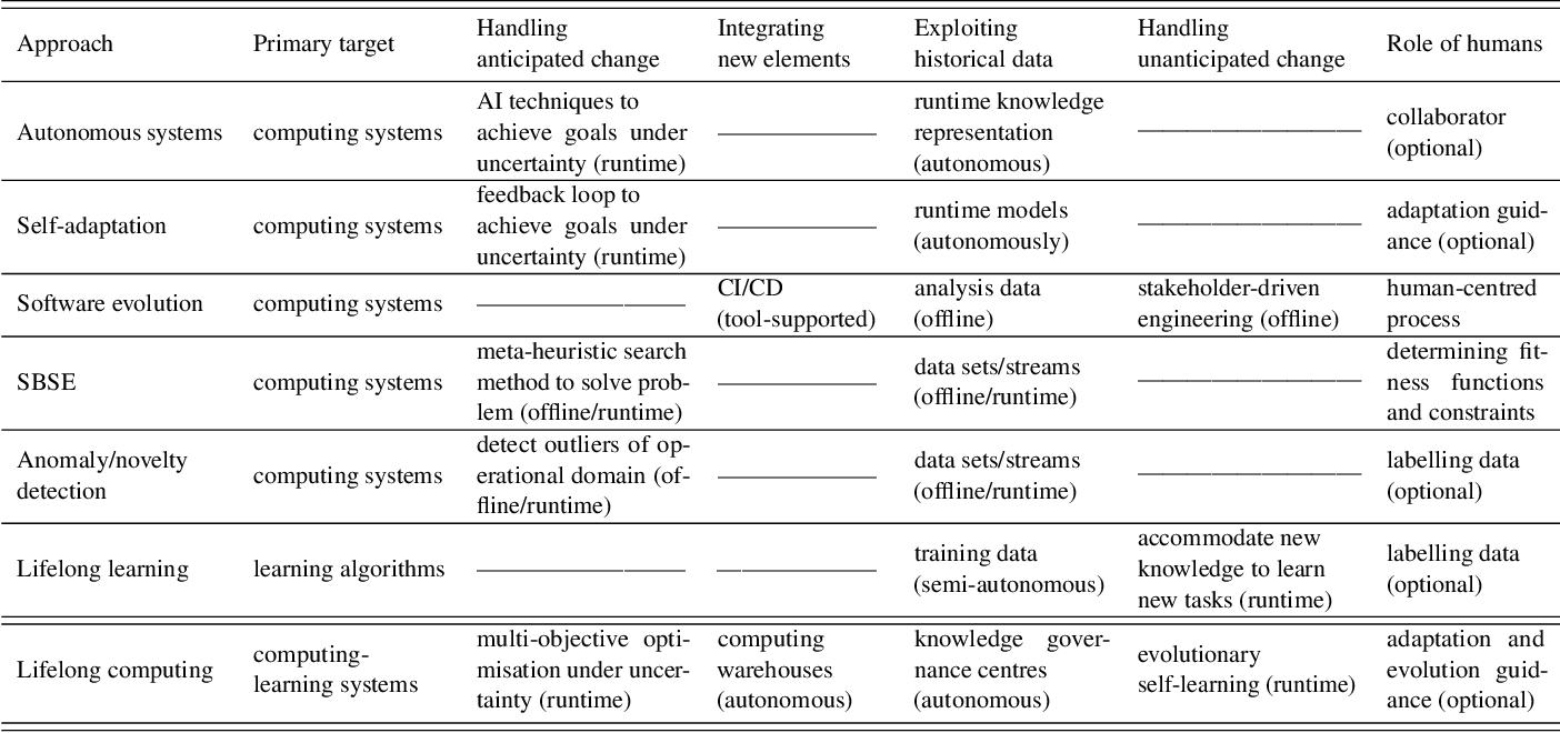 Figure 2 for Lifelong Computing