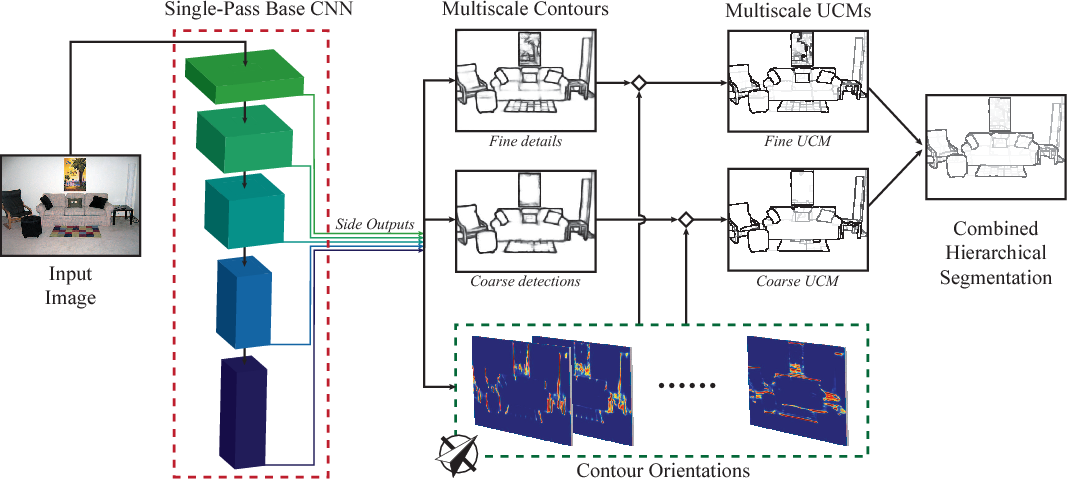 Figure 1 for Convolutional Oriented Boundaries: From Image Segmentation to High-Level Tasks