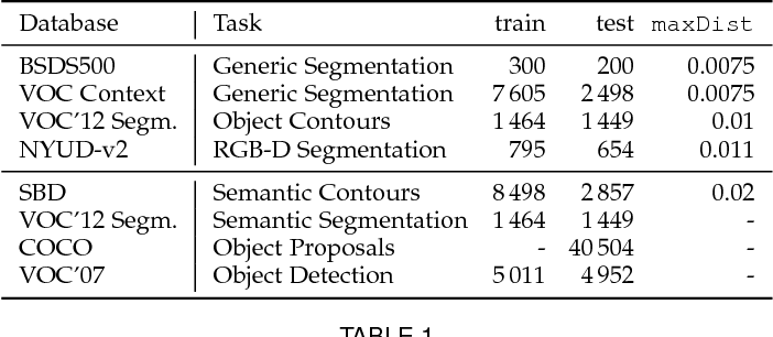 Figure 2 for Convolutional Oriented Boundaries: From Image Segmentation to High-Level Tasks