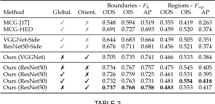 Figure 4 for Convolutional Oriented Boundaries: From Image Segmentation to High-Level Tasks