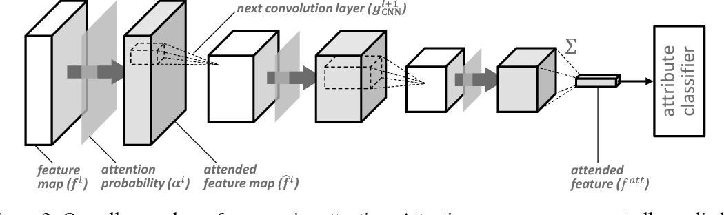 Figure 3 for Progressive Attention Networks for Visual Attribute Prediction