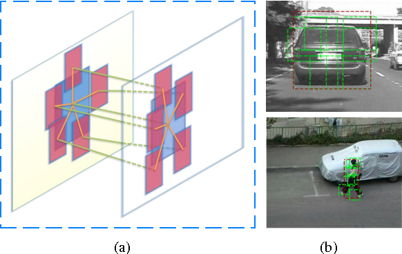 Figure 1 for Tracking Deformable Parts via Dynamic Conditional Random Fields