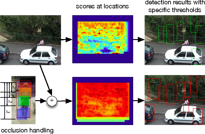 Figure 3 for Tracking Deformable Parts via Dynamic Conditional Random Fields
