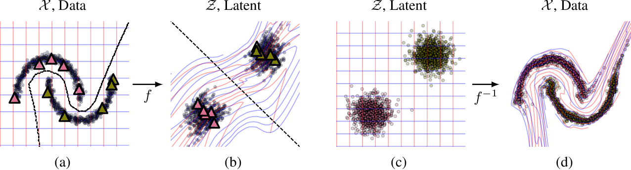 Figure 1 for Semi-Supervised Learning with Normalizing Flows