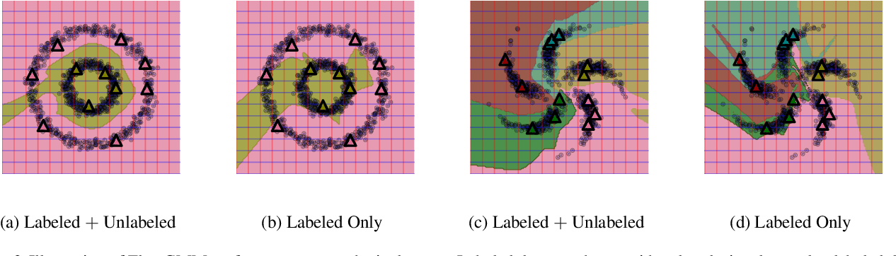 Figure 3 for Semi-Supervised Learning with Normalizing Flows