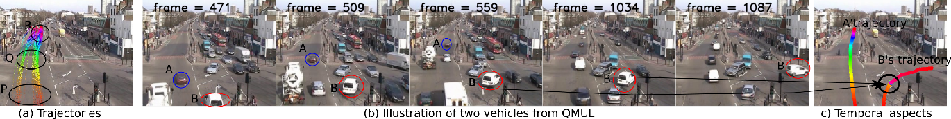 Figure 1 for Video Trajectory Classification and Anomaly Detection Using Hybrid CNN-VAE