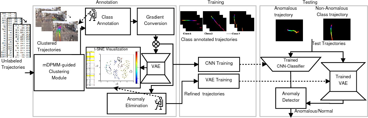 Figure 4 for Video Trajectory Classification and Anomaly Detection Using Hybrid CNN-VAE