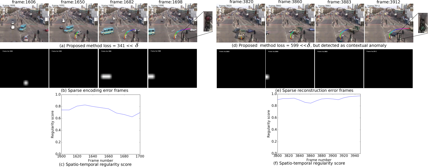 Figure 2 for Video Trajectory Classification and Anomaly Detection Using Hybrid CNN-VAE