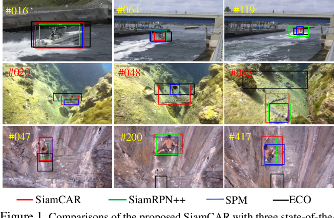 Figure 1 for SiamCAR: Siamese Fully Convolutional Classification and Regression for Visual Tracking